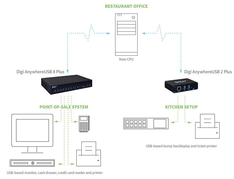 Restaurant setup - USB devices