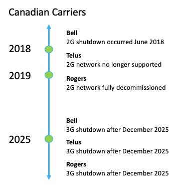 Canada cellular carrier shutdown