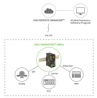 Digi Remote Manager for IoT Device Configuration, Security, Performance Monitoring