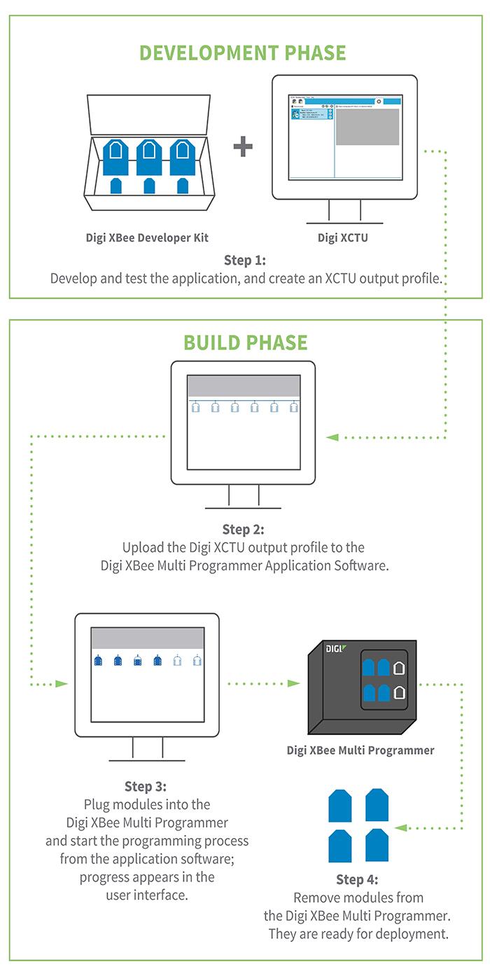 Digi XBee Multi Programmer graphic