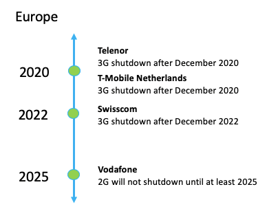 European cellular carrier 3G shutdown