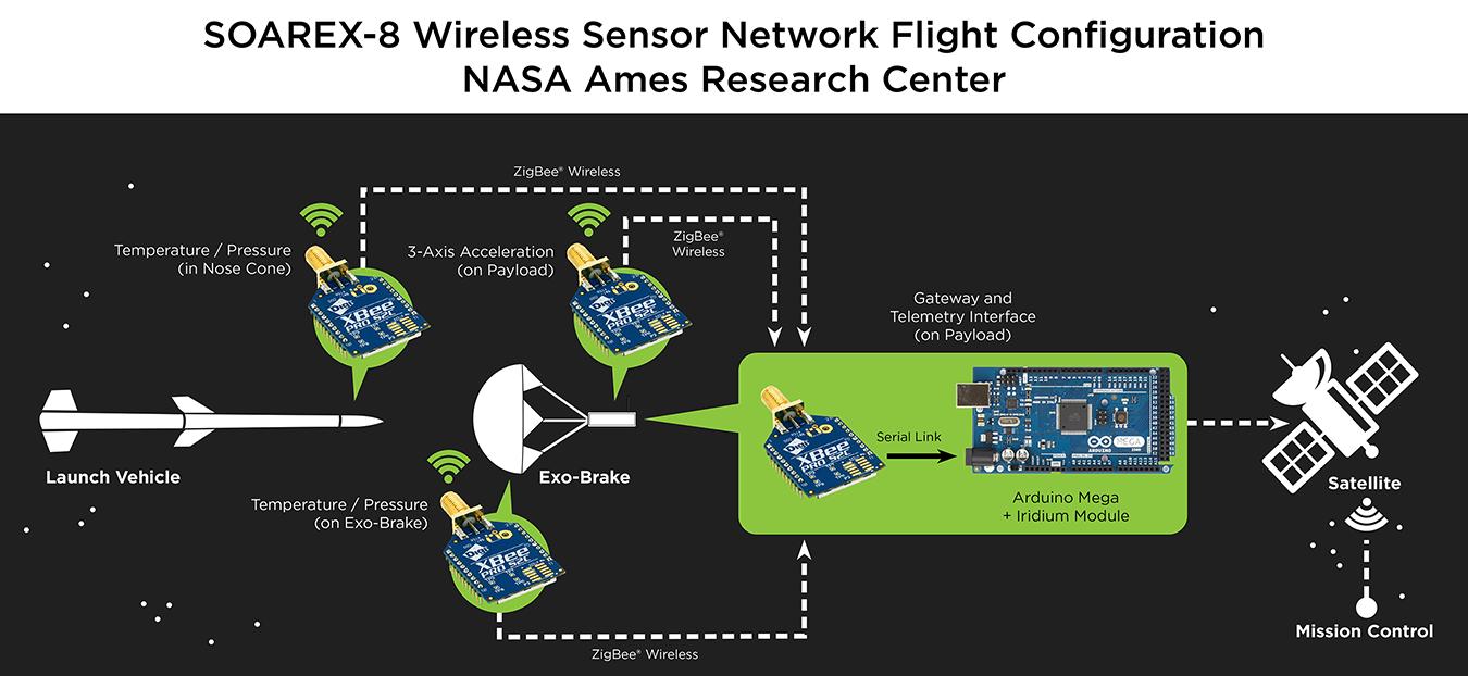 NASA-XBee-Arduino-WSN