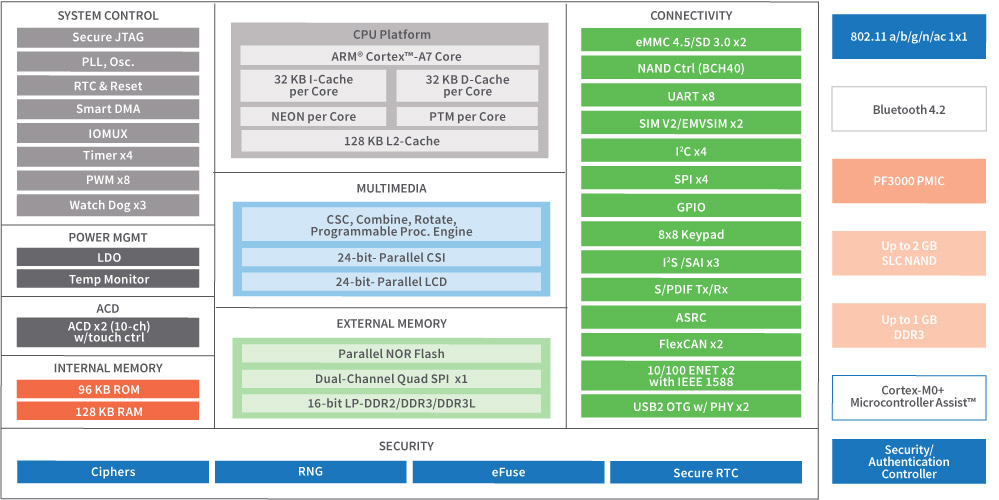 System Blog Diagram
