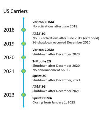 US Carrier 2G/3G shutdown
