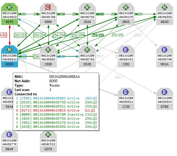 XCTU Network Graph